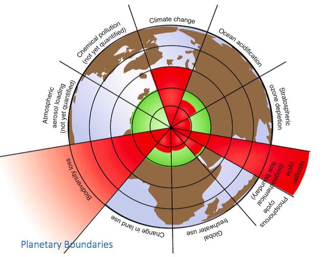 PlanetaryBoundariesScreenShot